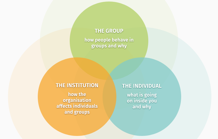 Effective Group and Decision Making Skills