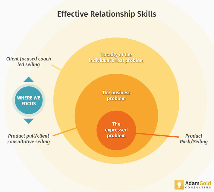 "the six effective skills in an effective management The six unspoken habits of highly effective program managers  ""business skills"" could be called ""soft skills,"" ""management skills,"" or even."